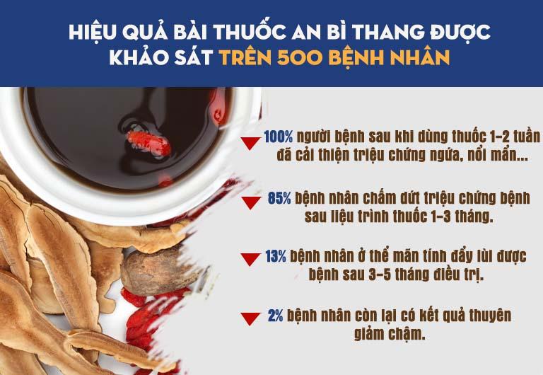 Hiệu quả của An Bì Thang dựa theo khảo sát trên 500 bệnh nhân