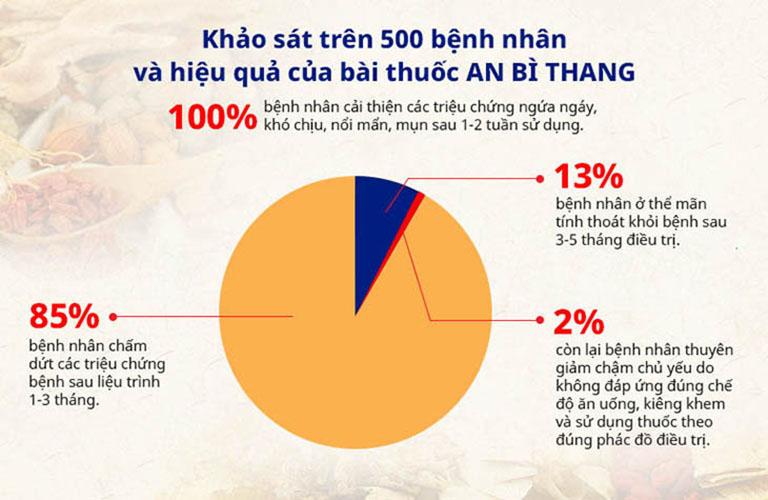 Số liệu khảo sát hiệu quả của bài thuốc An Bì Thang trên 500 bệnh nhân