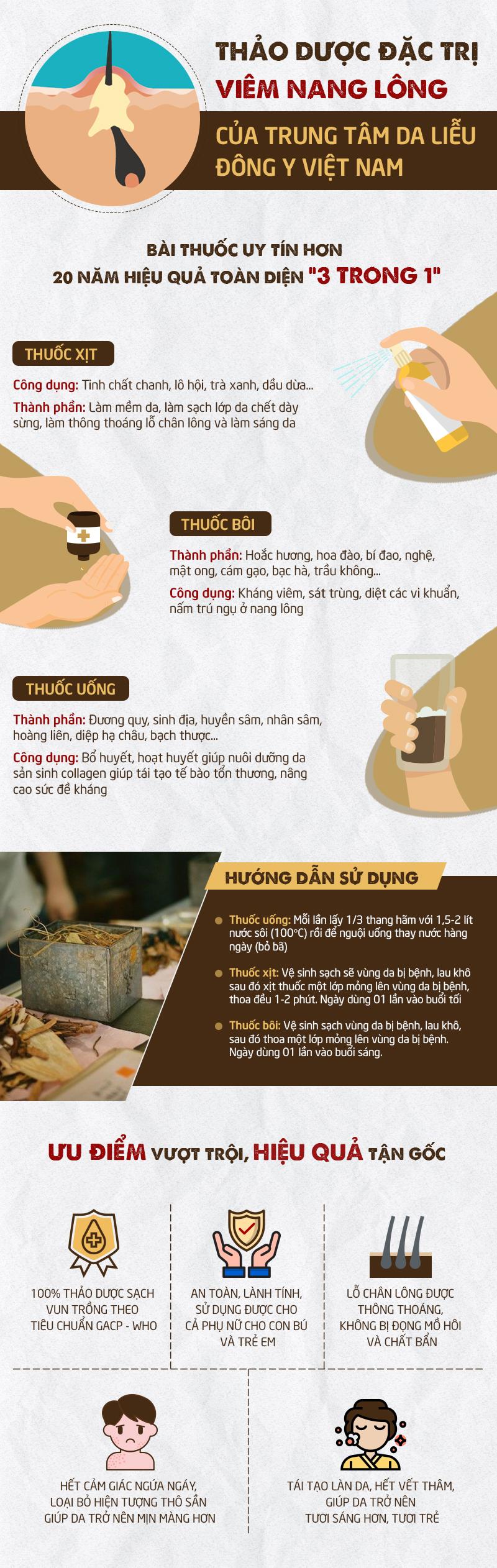 Bài thuốc trị viêm lỗ chân lông của Trung tâm Da liễu Đông y Việt Nam