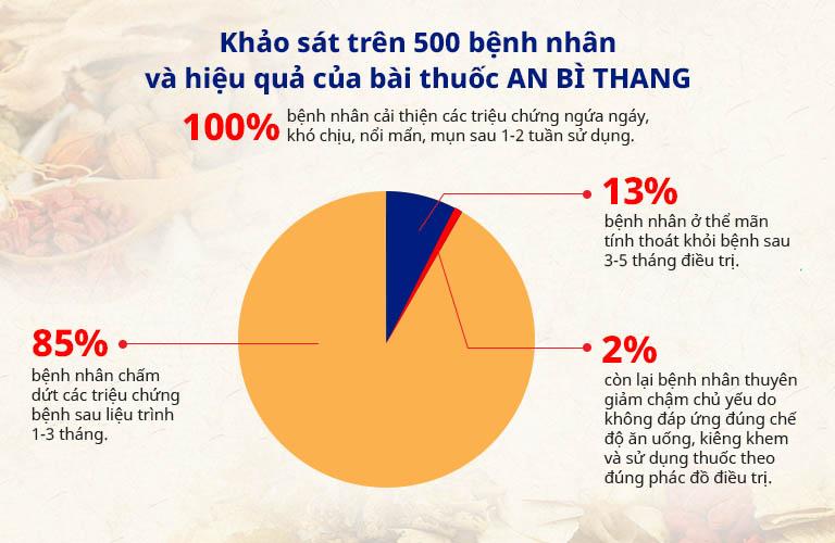 Kết quả khảo sát hiệu quả của bài thuốc An Bì Thang