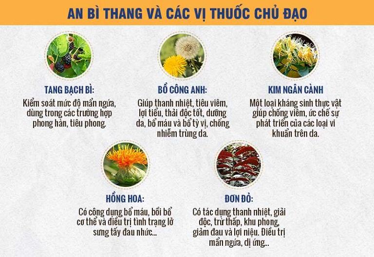 Một số vị thuốc đặc hiệu được kết hợp trong bài thuốc An Bì Thang