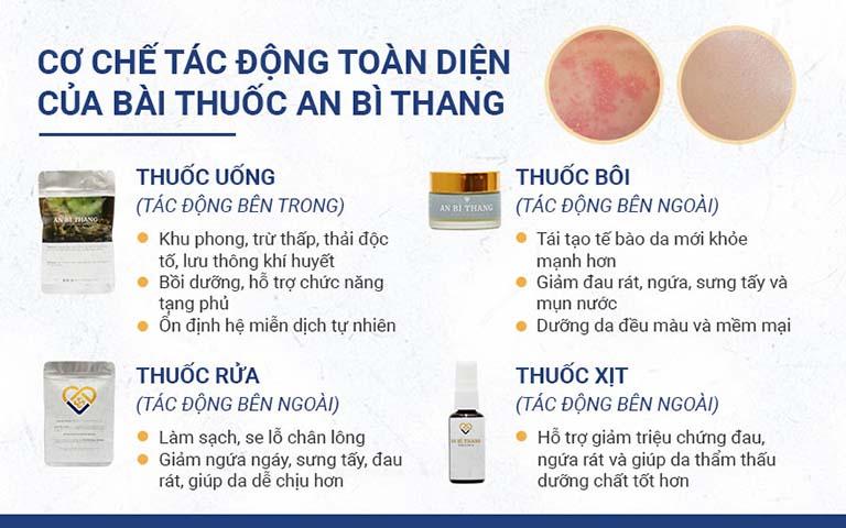Các chế phẩm cấu thành bài thuốc An Bì Thang