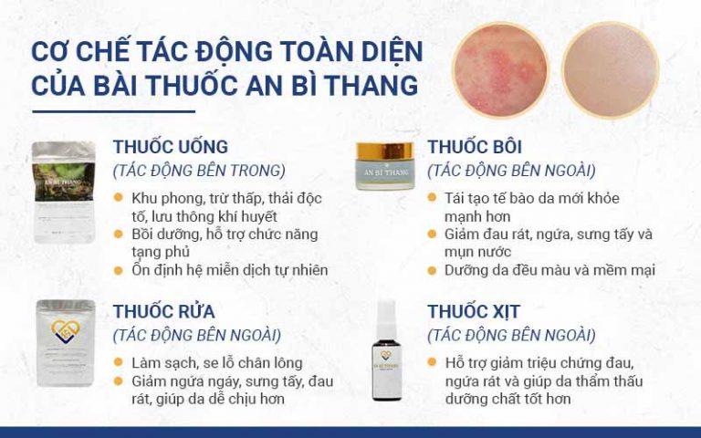Bộ 4 chế phẩm cấu thành bài thuốc An Bì Thang