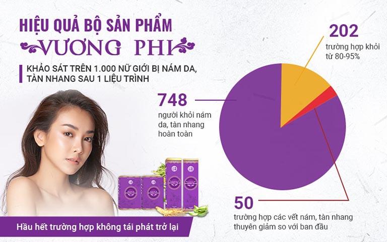 Những con số thể hiện chất lượng của những thảo dược được sử dụng trong bộ sản phẩm Vương Phi